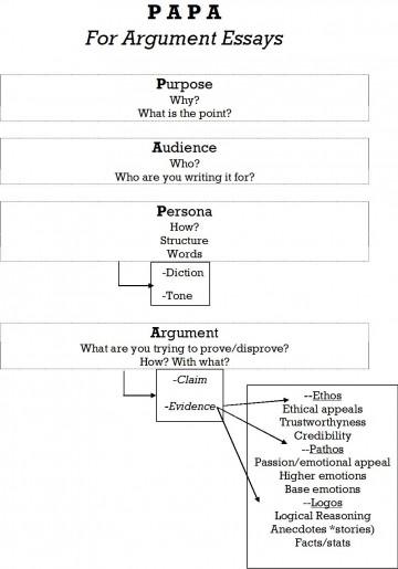 004 Parts Of Persuasive Essay Papa Jpg Imposing 6 A 360