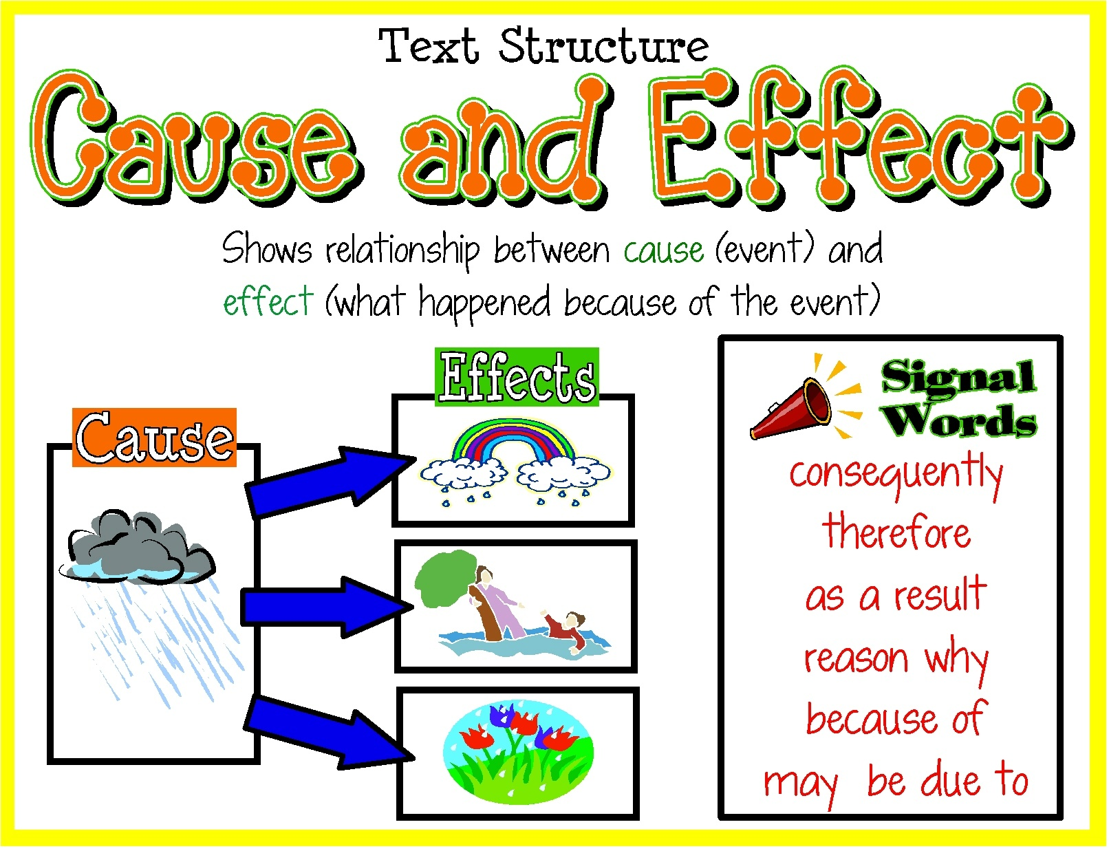 004 Structure Of Cause And Effect Essay Example Text Dreaded A Ielts Ppt Generic Full