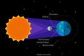 005 02 01 Essay Example Solar Breathtaking Eclipse Photo Total Analysis