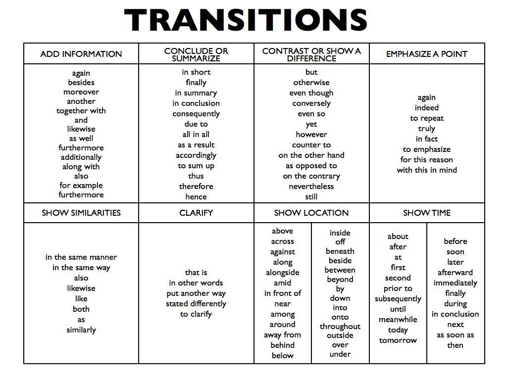 005 Argumentative Essay Transition Sentence Help Vahomeworkfejc Useful Sentences For Toefl Writing Words Essays L List Of Ielts Transitions Stupendous Phrases Large