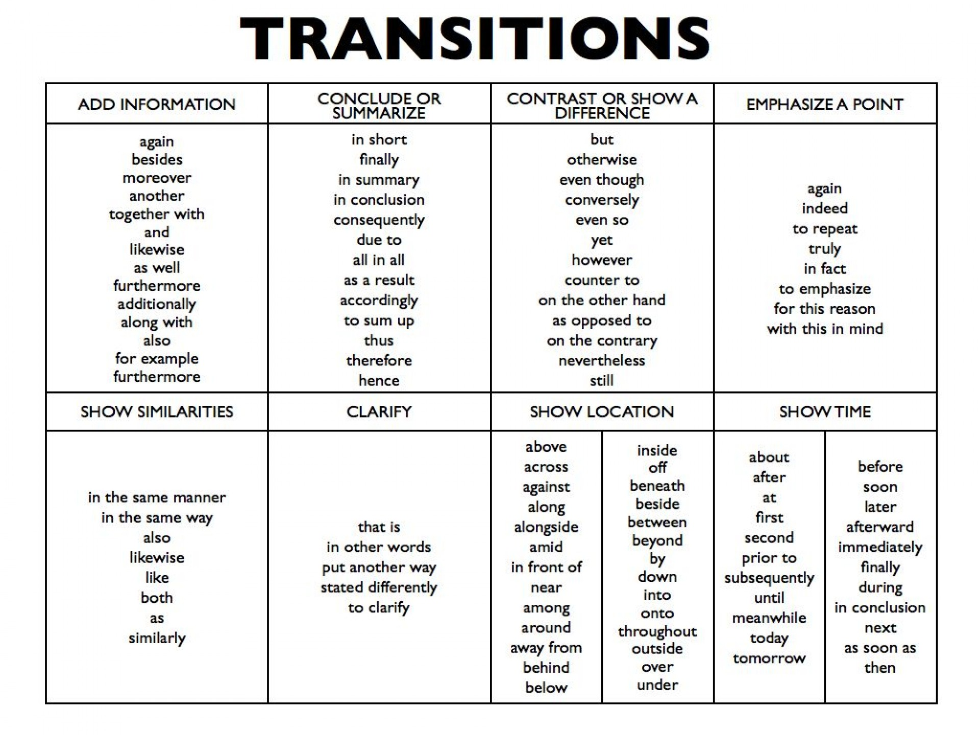 Transitions for persuasive essays
