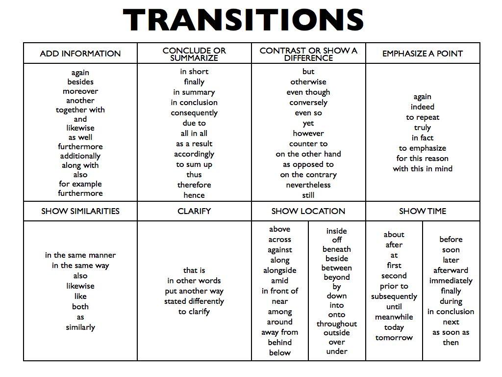 005 Argumentative Essay Transition Sentence Help Vahomeworkfejc Useful Sentences For Toefl Writing Words Essays L List Of Ielts Transitions Stupendous Phrases Full