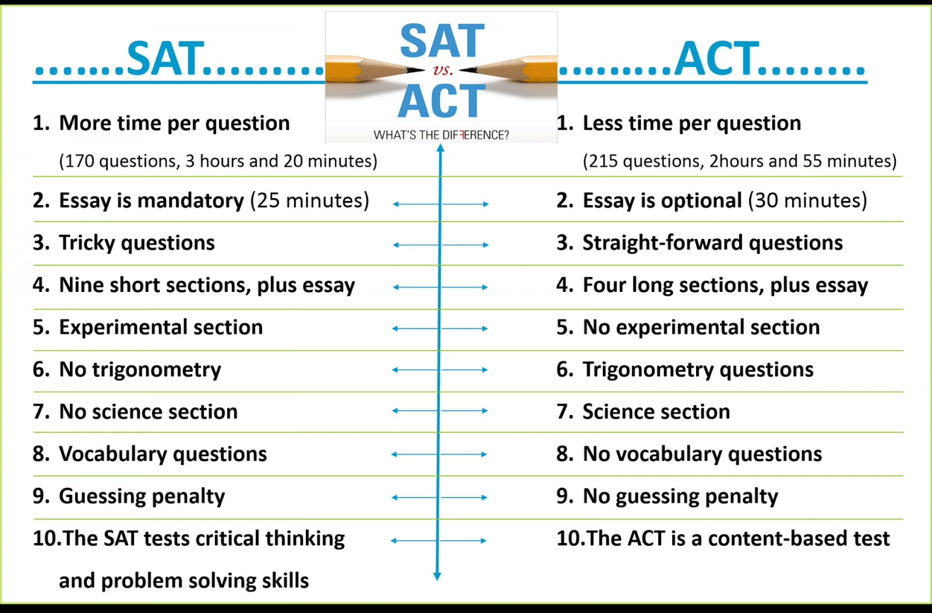 005 Essay Example Act Time Sat Vs  Unique Limit Test1920