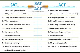 005 Essay Example Act Time Sat Vs  Unique Limit Test