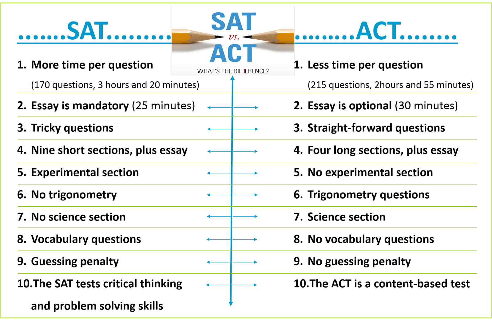 005 Essay Example Act Time Sat Vs  Unique Limit TestFull