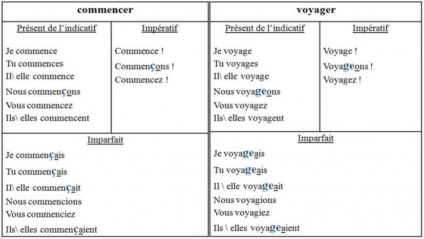 005 Essay Example Essayer Conjugation Unforgettable French Futur Simple Passe Compose Present