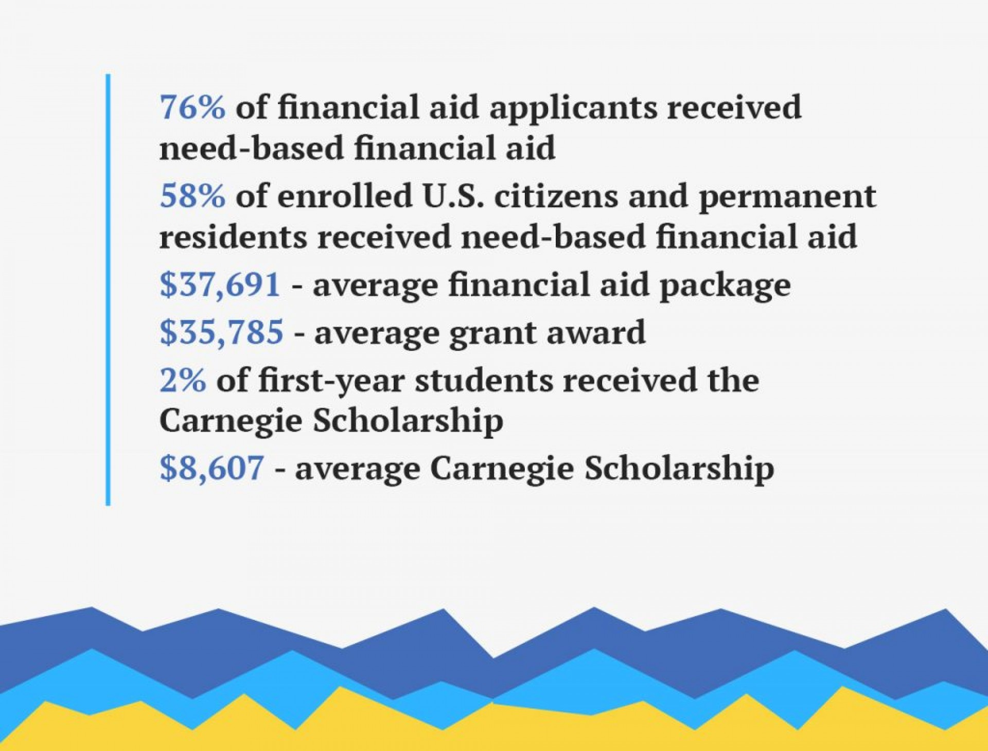 005 Essay Example Financial Aid Statistics 1024x779 Why Do You Deserve This Awesome Scholarship Think Sample How To Write A 1920