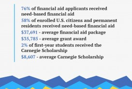 005 Essay Example Financial Aid Statistics 1024x779 Why Do You Deserve This Awesome Scholarship Think Sample How To Write A