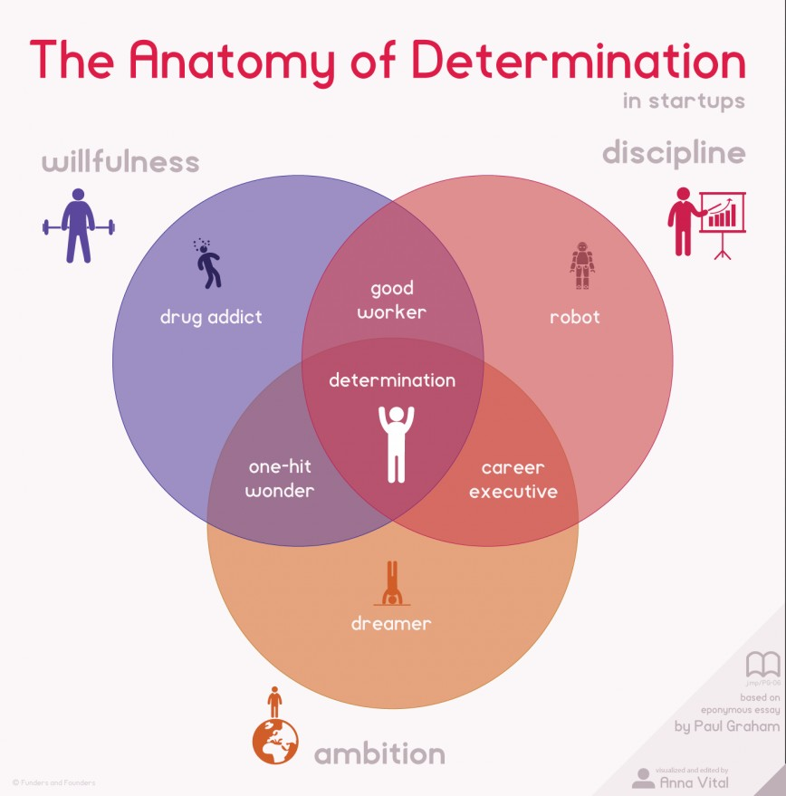 005 Essay Example The Anatomy Of Determination In Startups Infographic Paul Graham Awesome Essays Fundraising Silicon Valley