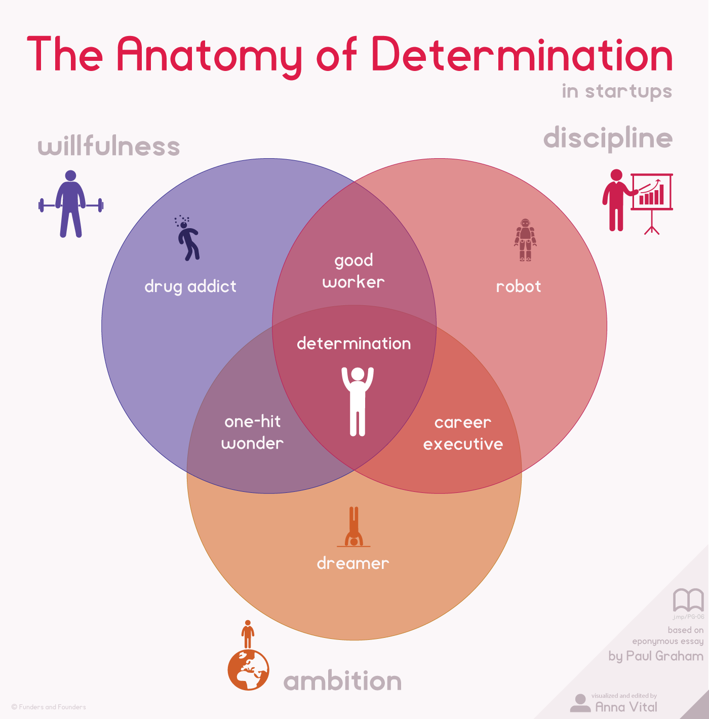 005 Essay Example The Anatomy Of Determination In Startups Infographic Paul Graham Awesome Essays Silicon Valley Name Book Full