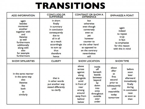 005 Essay Example Transitions 4995883 1 Orig Archaicawful Transition Words Pdf Writing Sentences Sat Phrases 480