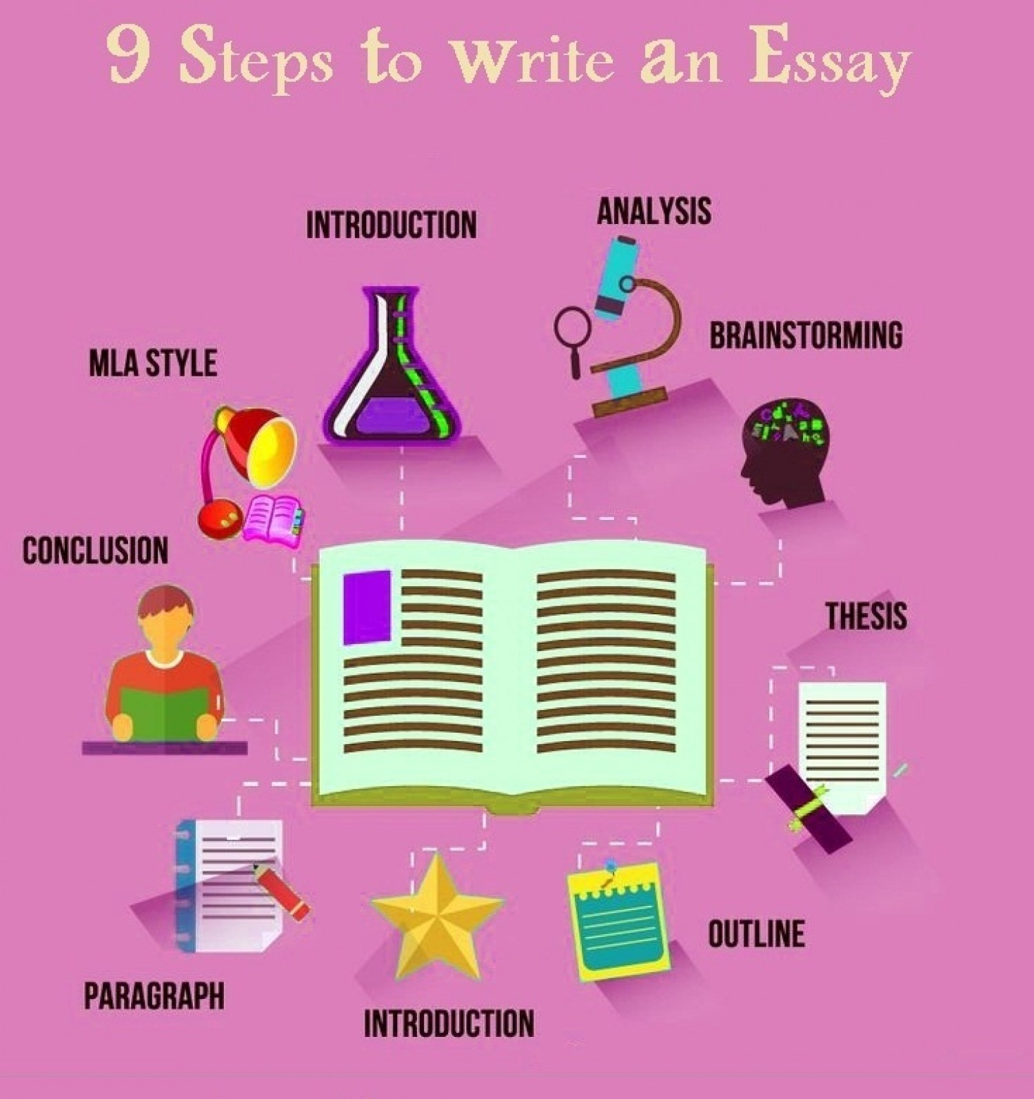 005 Essayxample Steps To Write Good Research Paper Help Kfessayutwk Anssay 54ffdd822be4basy Writing Paragraph Persuasive How In Five Pdf Argumentative Narrative Staggering An Essay Telugu Mla Format Full