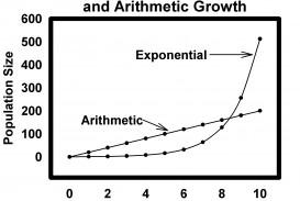 005 Malthusgrowthcurves Jpg Essay Example On The Principle Of Singular Population Pdf By Thomas Malthus Main Idea