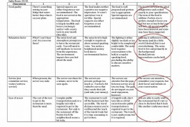 005 Restaurant Review Essay India20house Awful Free Best Essays