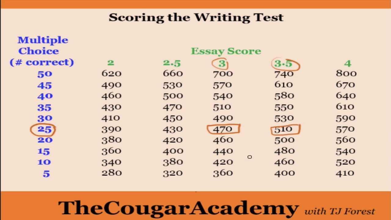 005 Sample Ged Essays With Scores Maxresdefault Essay Rare Pdf Full