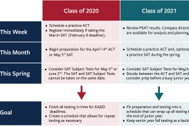 005 Timeline Chart Which Colleges Require Sat Essay Fantastic Do All Uc