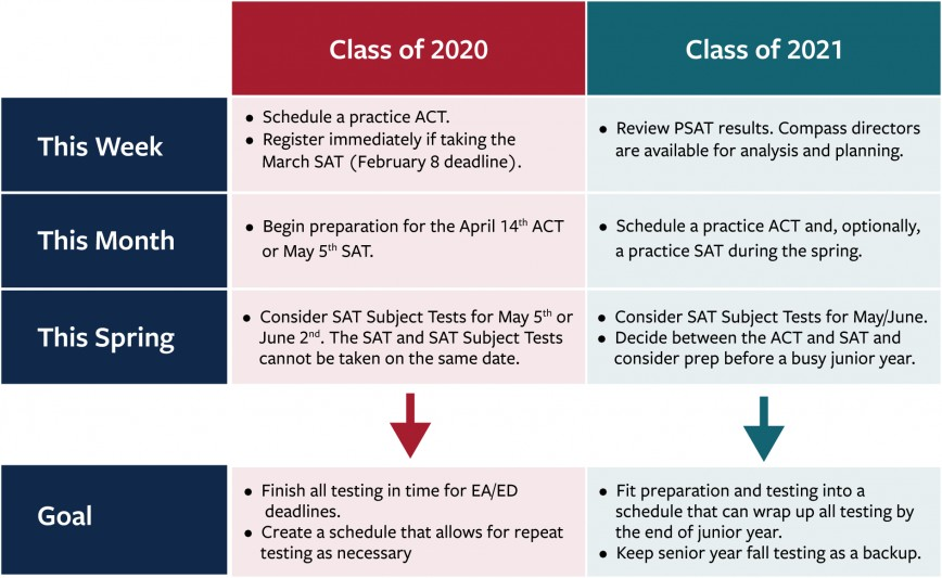 005 Timeline Chart Which Colleges Require Sat Essay Fantastic Do Uc