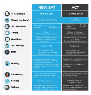 005 What Colleges Require Sat Essay New Vs Act 982x1024 Formidable 360