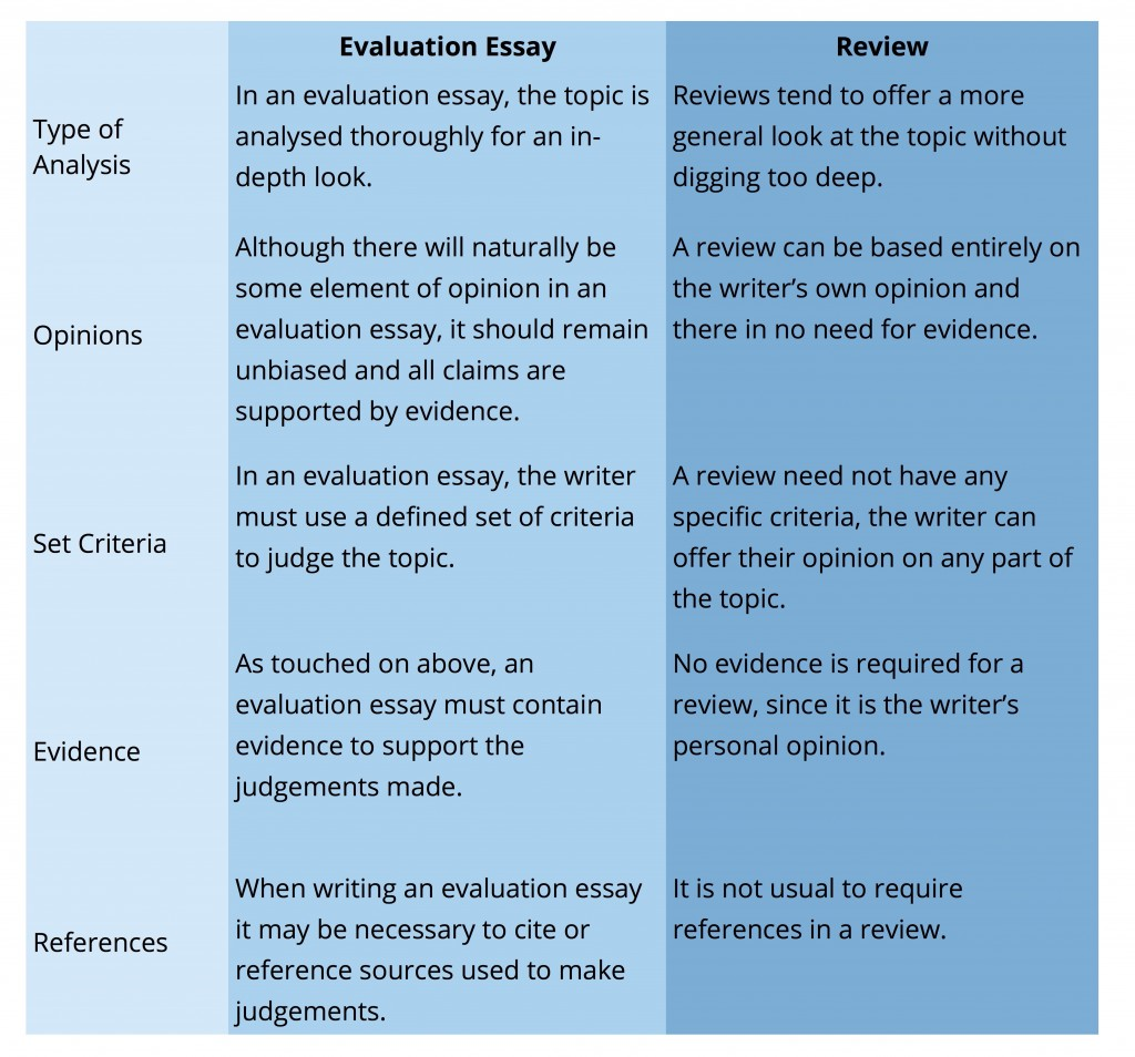 006 Essay Example How To Write An Evaluation Tigers Marking Criteria For Writing Vs R Judging Contest In English Filipino Assessment Science Outstanding A Self Sample Critical Psychology On Product Large