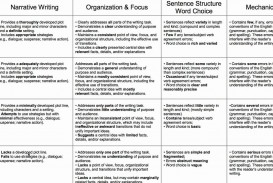 006 Essay Example Maxresdefault Rubrics In Formidable Writing Holistic For Pdf Rubric Middle School