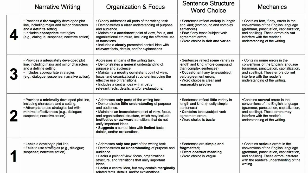 006 Essay Example Maxresdefault Rubrics In Formidable Writing Holistic For Pdf Rubric Middle School Full