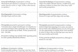 006 Essay Example Persuasive Vs Argumentative Awful Are And Essays The Same Differentiate
