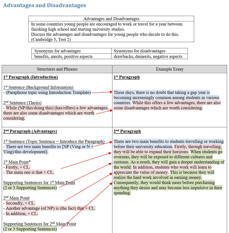 006 Essay Template Organization Of Fascinating Expository Persuasive Methods For Argumentative Essays Full
