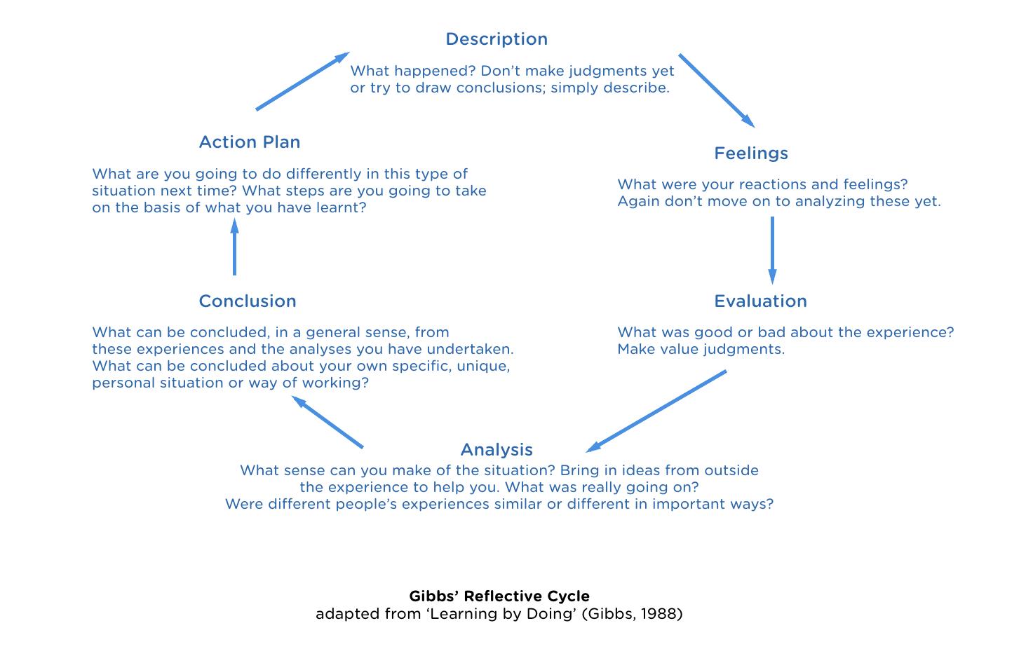 Gibbs reflective cycle essays
