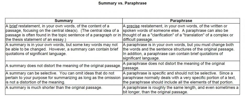 006 Summary Vs Paraphrase 1aduu4g Essay Stirring Means On Criticism Paraphrasing Topics Large