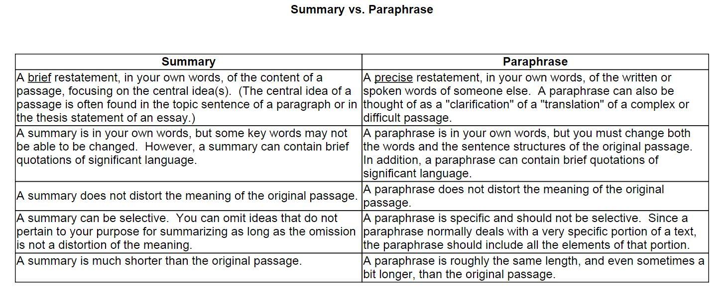 006 Summary Vs Paraphrase 1aduu4g Essay Stirring Means On Criticism Paraphrasing Topics Full