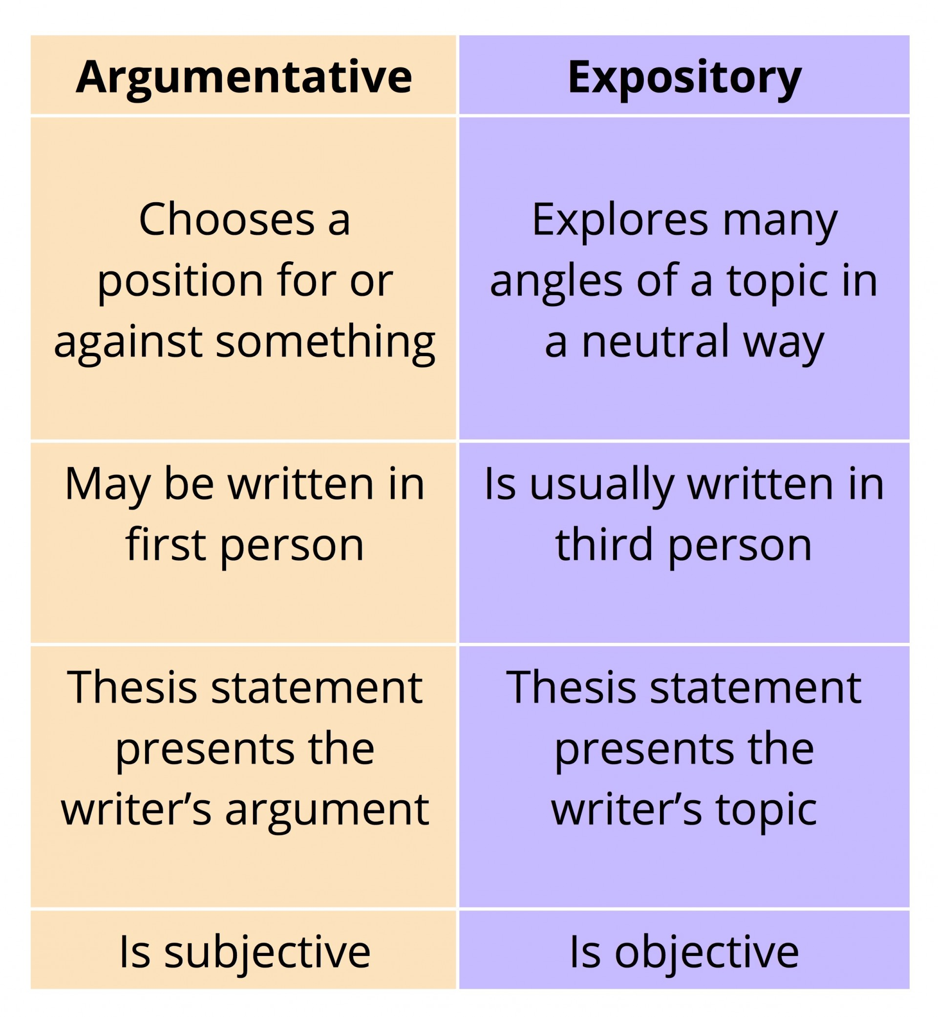 006 What Ispository Essayample How To Write An Tigers Start Argumentative Conclusion The Differences Between Anpository And E Body Paragraph Introduction Astounding Is A Expository Essay Good Topic Writing Reflective 1920