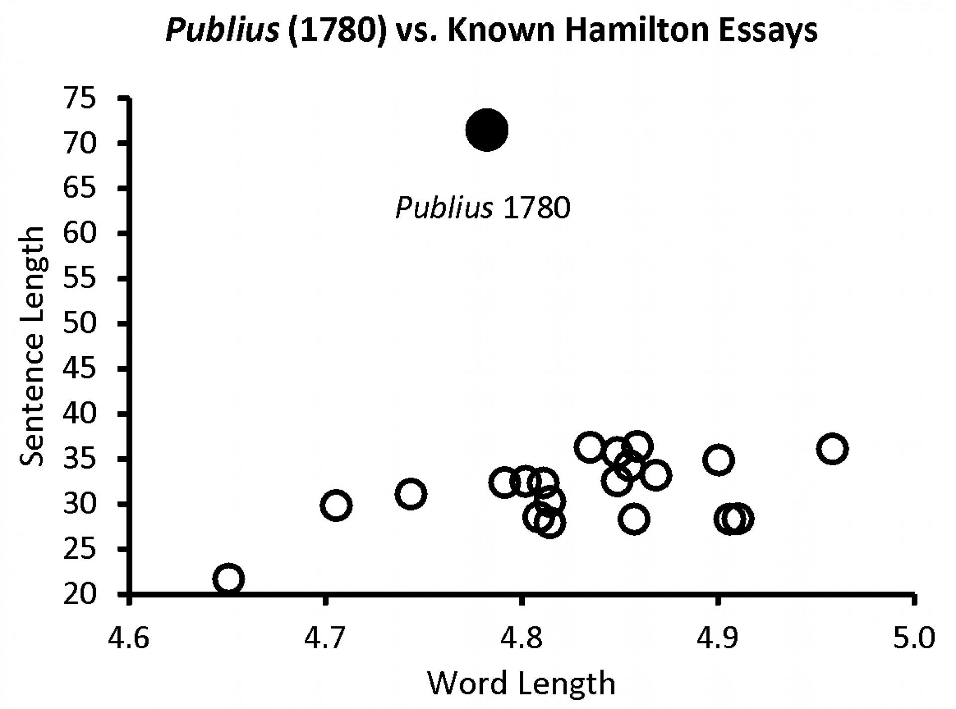 007 Alexander Hamilton Essays Publius1780 Essay Frightening Federalist Papers Summary 51 1920