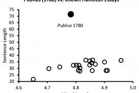 007 Alexander Hamilton Essays Publius1780 Essay Frightening Federalist Papers 1 Pdf Guns
