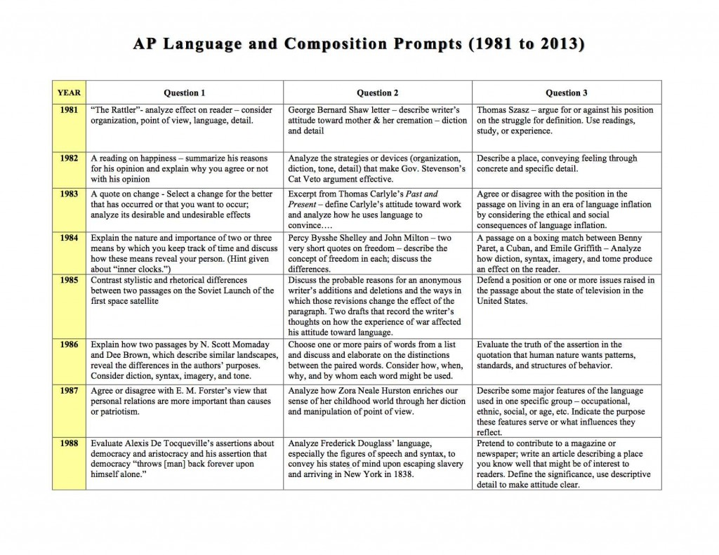 007 Essay Example Ap20language Prompts Synthesis Formidable Format Thesis Sample Outline Large