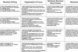 007 Essay Example Rubric High School Impressive Analytical Informative
