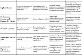 007 Fys Assessment Rubric Essay College Wonderful Board Narrative Writing Persuasive