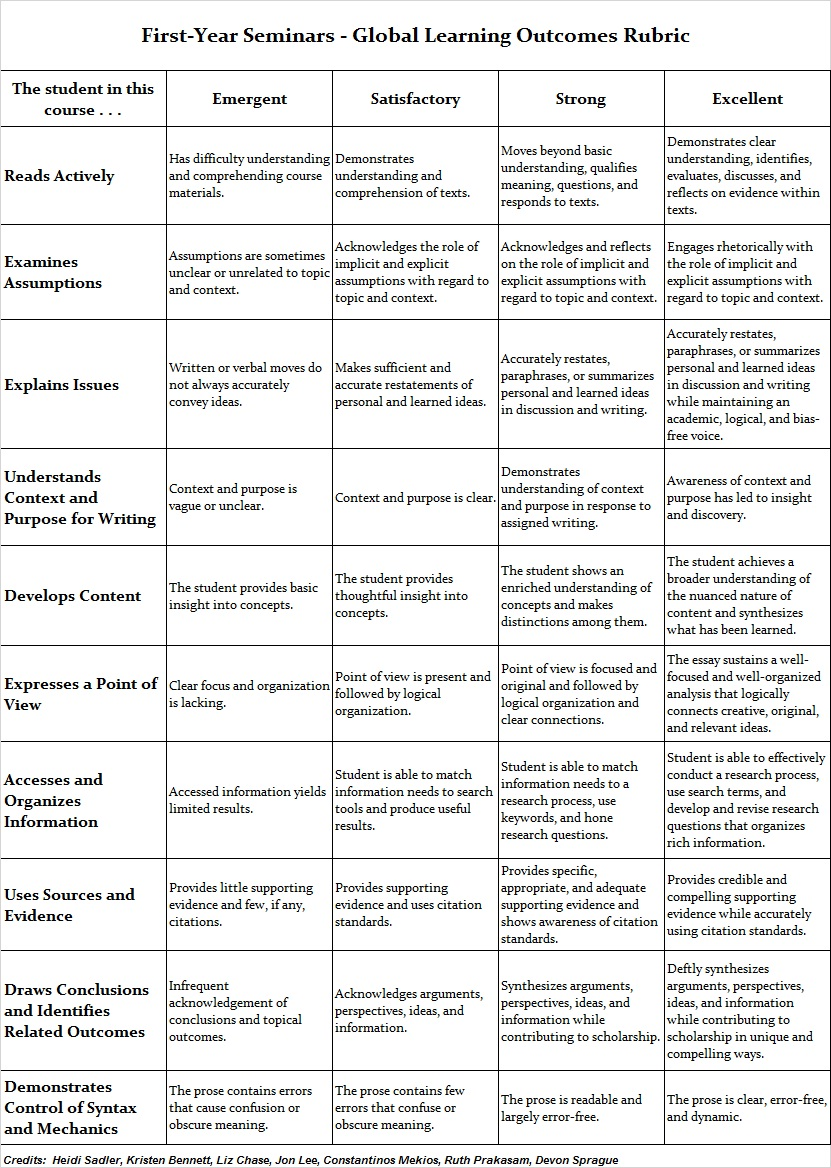007 Fys Assessment Rubric Essay College Wonderful Board Narrative Writing Persuasive Full