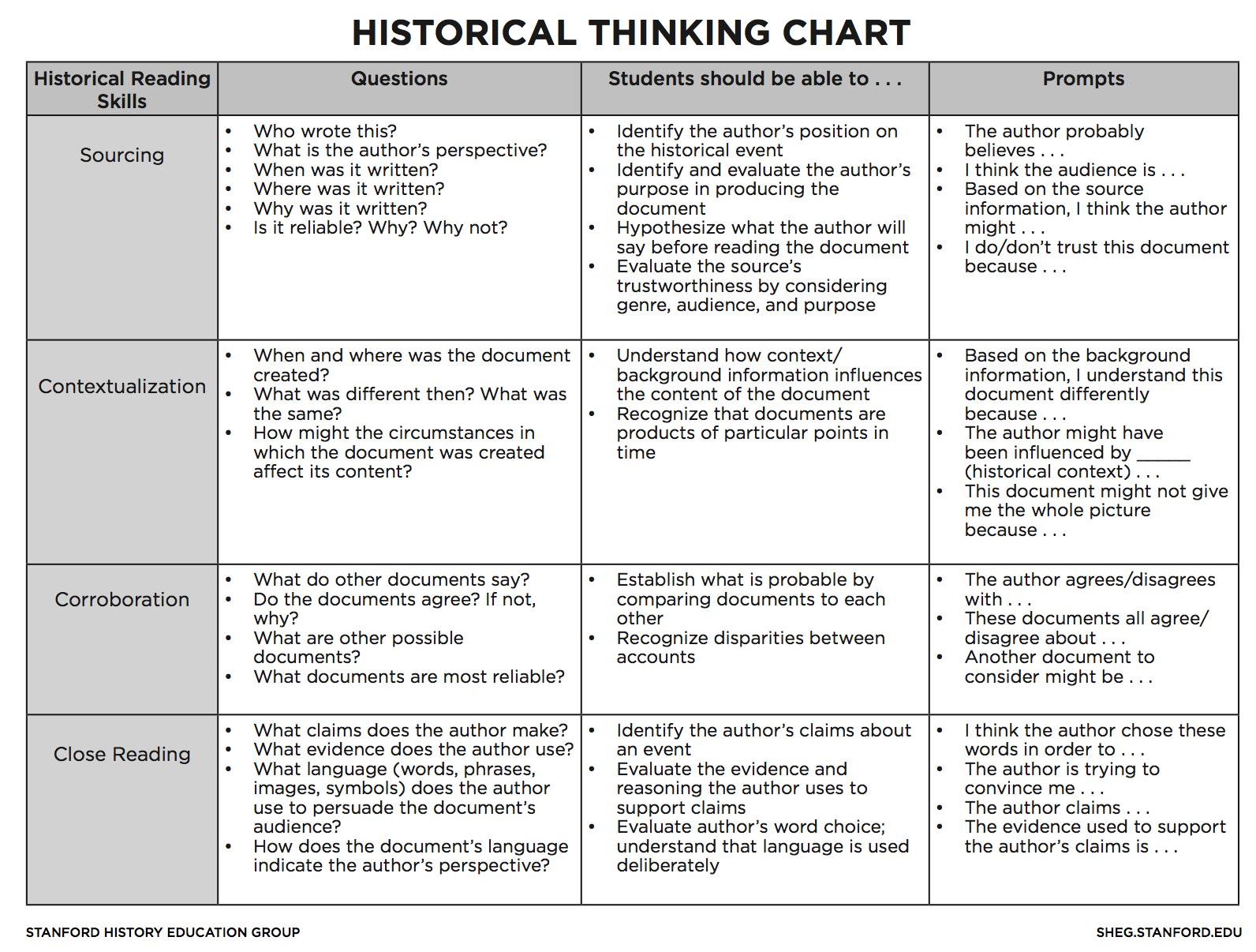 008 Essay Example 1993428135 For Comparison And Contrast Compare Wondrous Rubric 4th Grade 7th 3rd Full