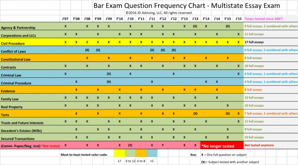008 Essay Example For Exam Great Gatsby Questions How To Write California Bar Essays Mee Ch Marvelous July 2017 Graded February 2018 Large