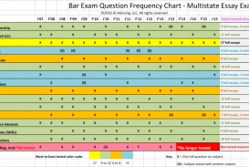 008 Essay Example For Exam Great Gatsby Questions How To Write California Bar Essays Mee Ch Marvelous July 2017 Graded February 2018