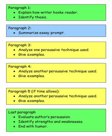 008 Essay Map Structure Use Diagram To See The Of Ne Read Write Think Compare And Contrast Readwritethink Pdf Argumentative Expository Formidable Pictorial Example Outline 360