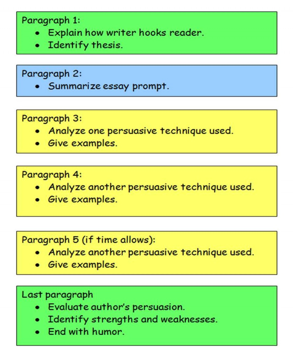 008 Essay Map Structure Use Diagram To See The Of Ne Read Write Think Compare And Contrast Readwritethink Pdf Argumentative Expository Formidable Pictorial Example Outline 960