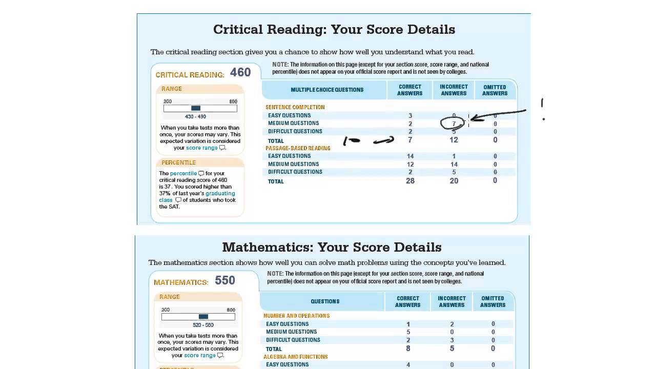 008 Sat Essay Score Percentiles Maxresdefault Stunning Reading And Writing 2017 2018 Full