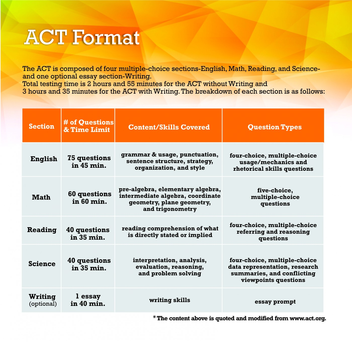 009 Act Format Essay Fearsome Topics Prompt New Time Limit 1400