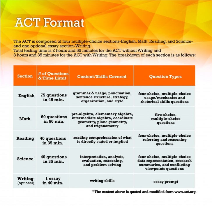 009 Act Format Essay Fearsome Test Time Limit Score 8 728