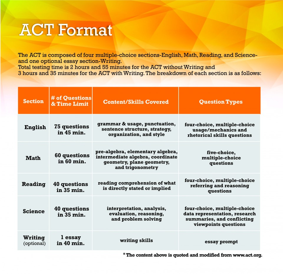 009 Act Format Essay Fearsome Topics Prompt New Time Limit 960