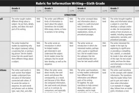 009 Compare And Contrast Essay Rubric Screenshot2016 Wondrous College 7th Grade