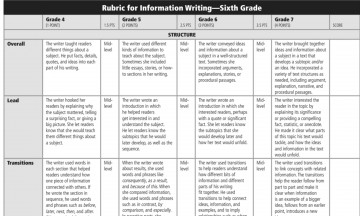 009 Compare And Contrast Essay Rubric Screenshot2016 Wondrous 4th Grade 7th 3rd 360