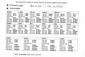 009 Conjugate Essayer Ob E464b2 Subjonctif Present Essay Magnificent In Future Tense The Verb Imparfait