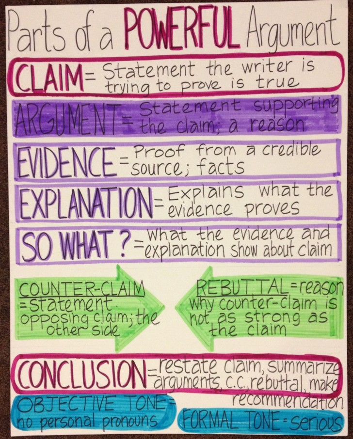 009 Essay Example Parts Of Singular Argumentative An Quiz Middle School Evidence 728